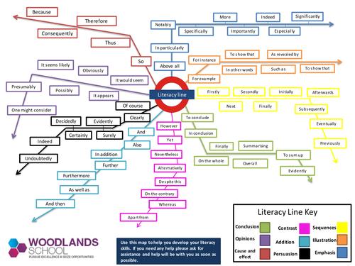 Literacy Tube Map