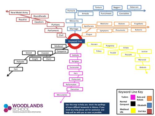Keyword Tube Map