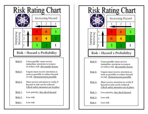 Science Practical Risk Assessment Chart