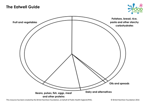 Blank New Eatwell Plate Guide 2016 By Ew403 Teaching Resources Tes