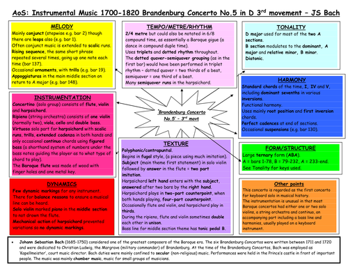 Edexcel music new spec revision diagrams by janmale - Teaching
