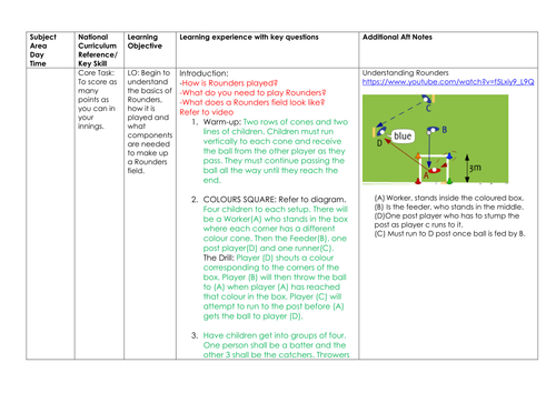 Rounders Drill By Mullany08uk Teaching Resources Tes
