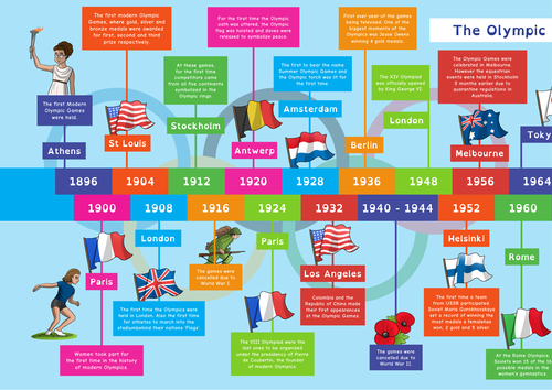 Olympic Timeline Part 1 and Part 2