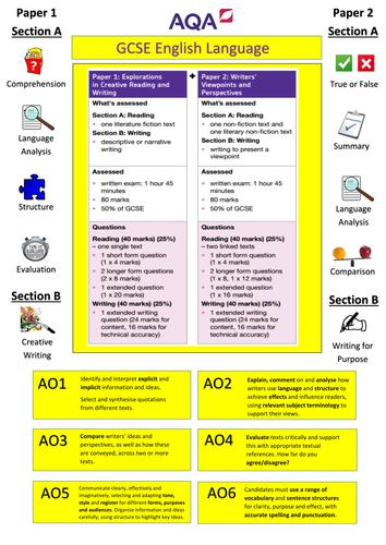 AQA English Language Display Poster New GCSE