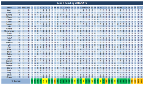 Detailed question level analysis of 2016 SATs GAPS, Reading and ...