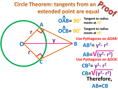 Circle Theorems: Explaining their existence (proofs)