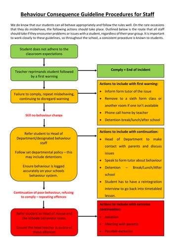 Behaviour Consequence Guideline Procedures for Staff