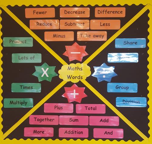 Mathematical words display