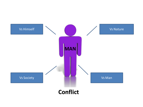 Conflict - The concept