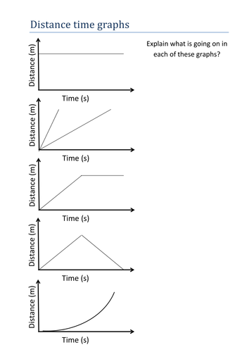 Distance time graph worksheet and answers by olivia