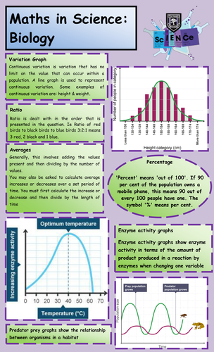 Maths in Science Posters