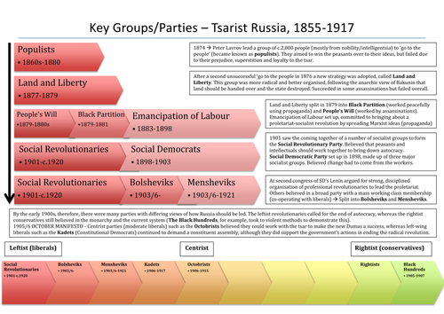 Opposition to the Tsarist Regime