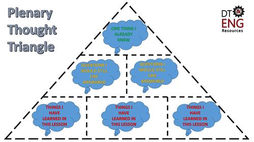 Plenary Thought Triangle by @MOyebodeTeacher