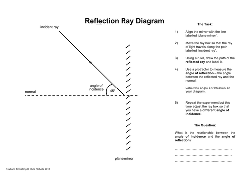 Reflection and Refraction Ray Diagram Activity Worksheets by ...