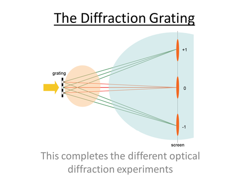 Physics A-Level Year 1 Lesson - The Diffraction Grating (PowerPoint AND lesson plan)