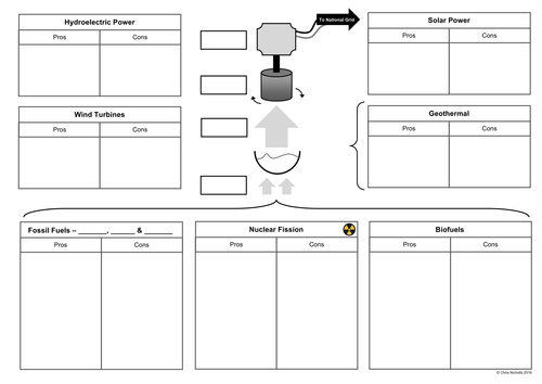 Methods of Generating Electricity A3 Worksheet + Cards by