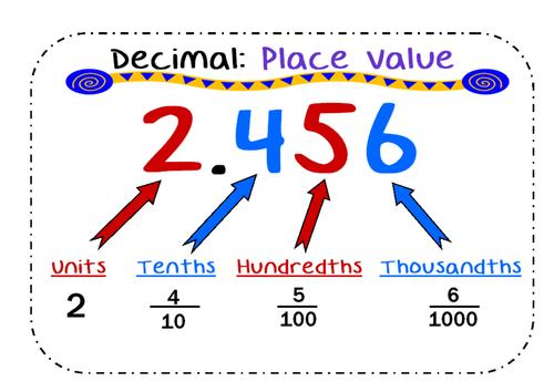 Decimal Place Value Poster HTU. Tenths, Hundredths, Thousandths