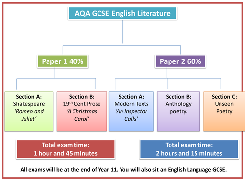 English language GCSE with no controlled assessment or coursework