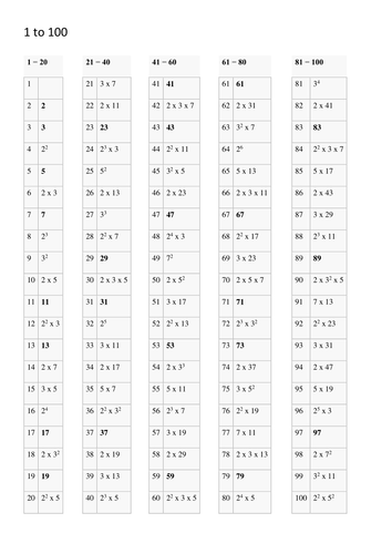 List of the Prime Factors of the First 500 Numbers for Maths Number ...