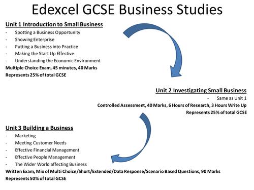 Year 8 or Year 9 Edexcel GCSE Business Studies Taster Lesson