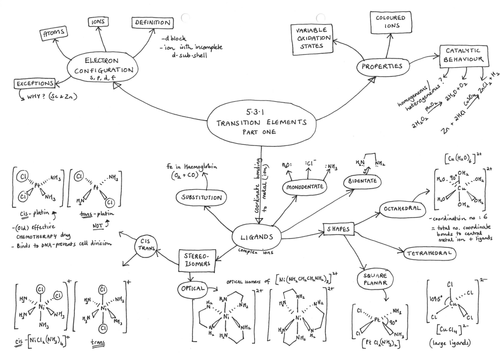 531 transition elements mind map for a level chemistry ocr 531 transition elements mind map for a level chemistry ocr chemistry a 2015 by harriet8 teaching resources tes urtaz Gallery
