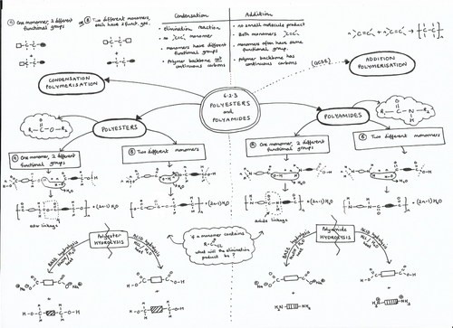 623 polyesters and polyamides mind map for a level chemistry ocr 623 polyesters and polyamides mind map for a level chemistry ocr chemistry a 2015 by harriet8 teaching resources tes urtaz Gallery