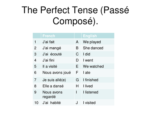 Perfect Tense in French - Power point
