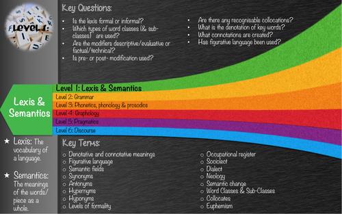 Language Levels/Frameworks for A Level English Language