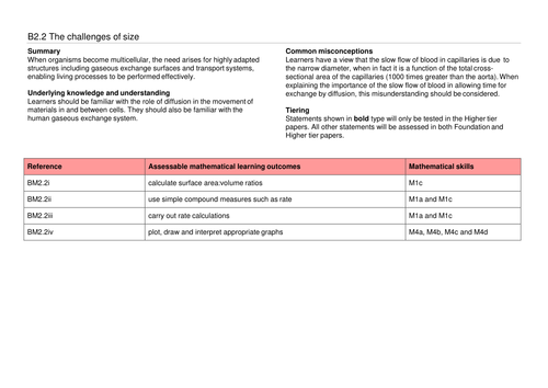 A complete SoW for OCR GCSE 9-1 Gateway Combined Science/Biology B2.2