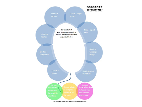Learning Blooms activities- give your students a choice of outcomes for a task