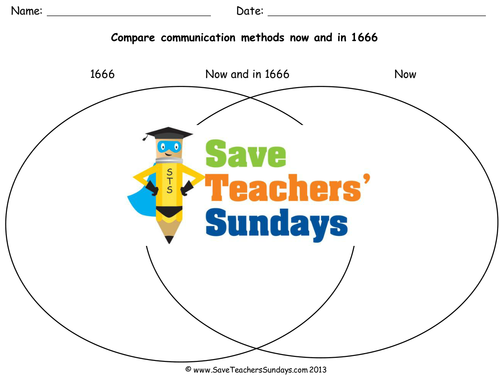 Forms Of Communication Through History By Hroberts999 Teaching