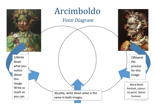 Arcimboldo Art Analysis Venn Diagram By Theartyteacher Teaching
