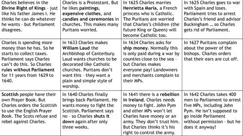 Civil War Worksheet