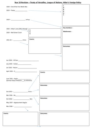 1919-1939 Revision Worksheet