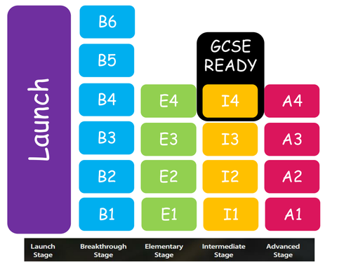 KS3 overview ICT/I-media Life Without Levels Mastery Approach Intermediate Stage