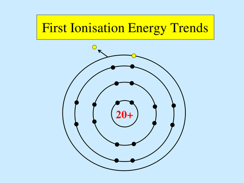 AQA A-level / AS First ionisation energy trends