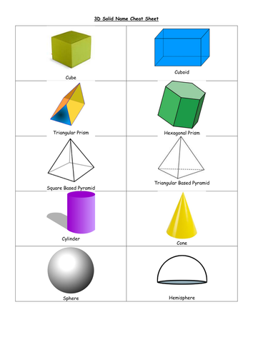 Faces, Edges and Vertices Activity