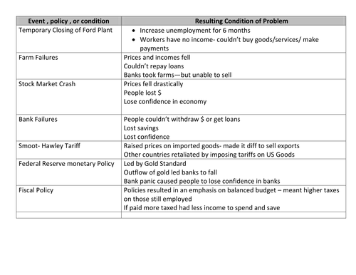 Great Depression Cause and effect chart by Linni0011 Teaching – Causes of the Great Depression Worksheet