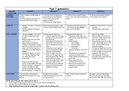 Critically discuss your scheme of work lesson plan