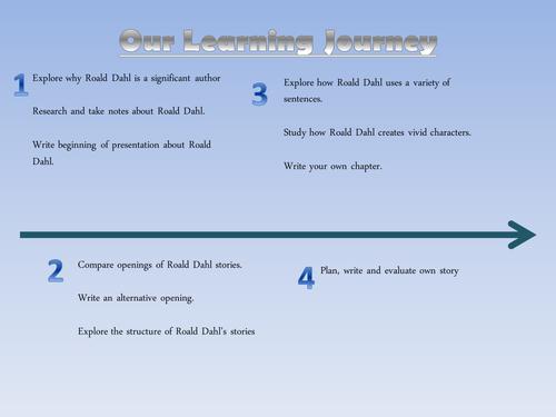 Roald Dahl Learning Journey