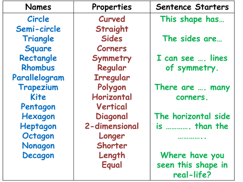 2D shape vocabulary by zundre - Teaching Resources - Tes