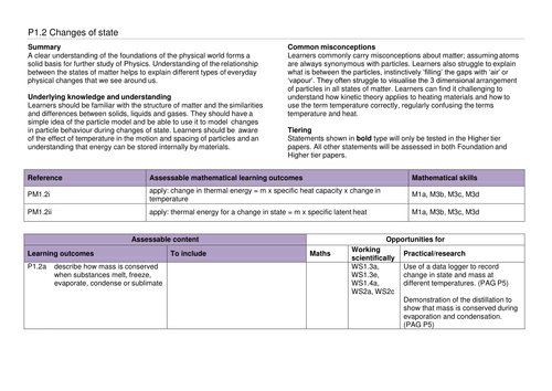 A complete SoW for OCR GCSE 9-1 Gateway Combined Science/Physics P1.2