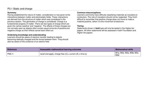 A complete SoW for OCR GCSE 9-1 Gateway Combined Science/Physics P3.1