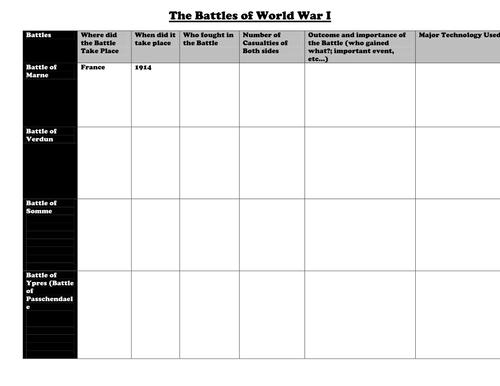 World War I: Major Battles Graphic organizer