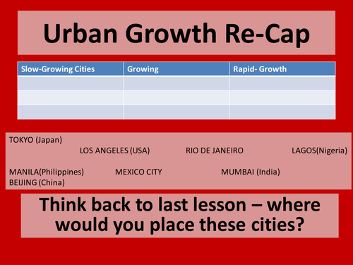 Urban-Rural Migration AQA Geography Urban Issues and Challenges