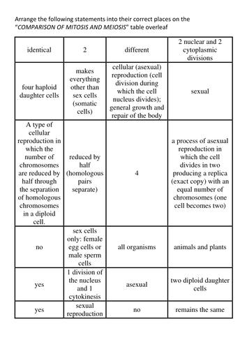 A level biology Meiosis AQA Topic 4