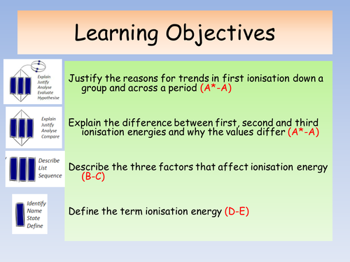 OCR A Level Chemistry A New Spec (from Sept 2015) - Periodicity lessons
