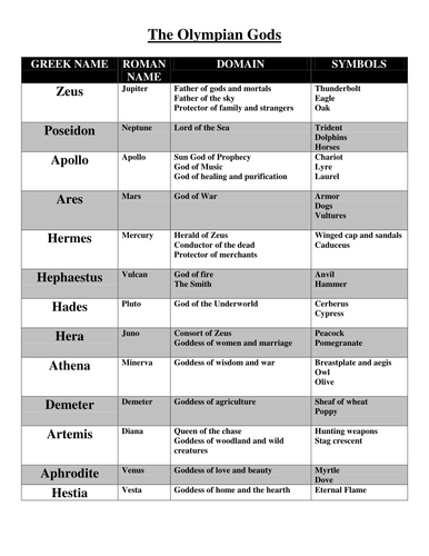 Greek and Roman Gods and Goddesses Chart