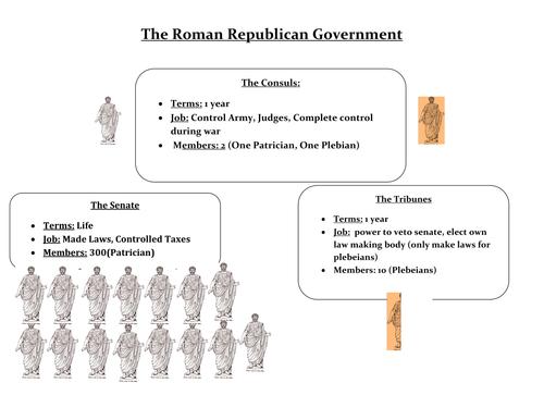 Ancient Rome Unit PPTs Worksheets Lesson PlansTest by – Roman Republic Worksheet
