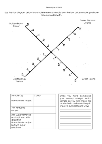 Sensory Analysis Sheet for Cakes